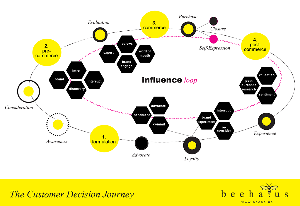 The Customer Decision Journey