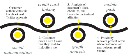 offergraph_platform