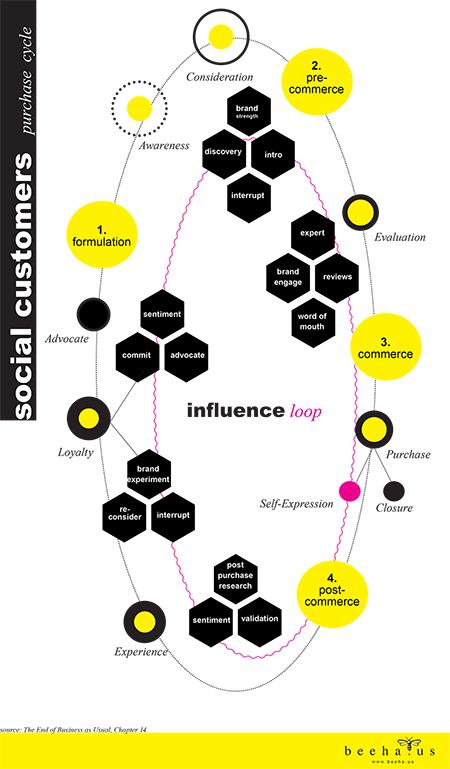 beehaus_cdj_influenceloop_sm