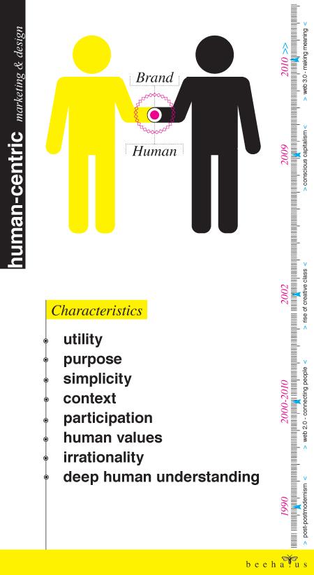 beehaus_humancentric_infographic_sm