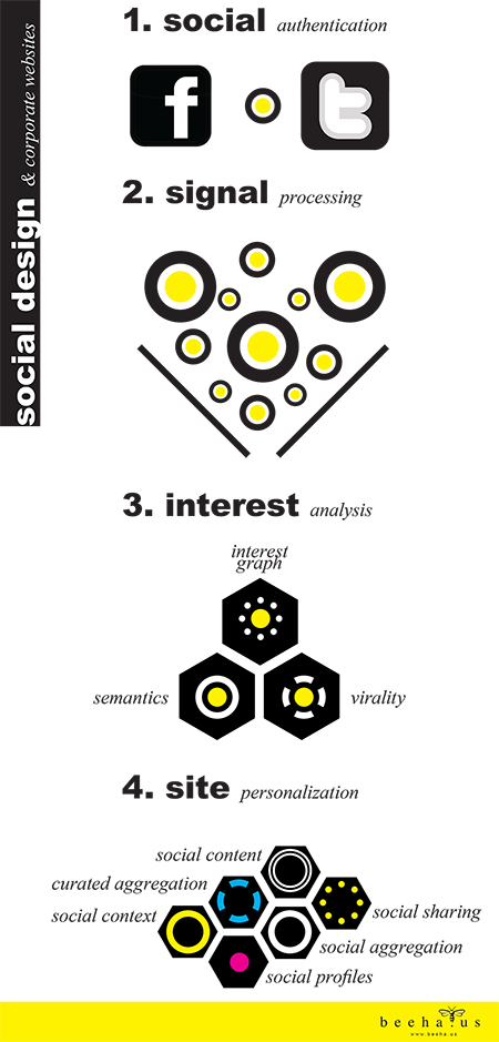 beehaus_socialdesign_websites_sm