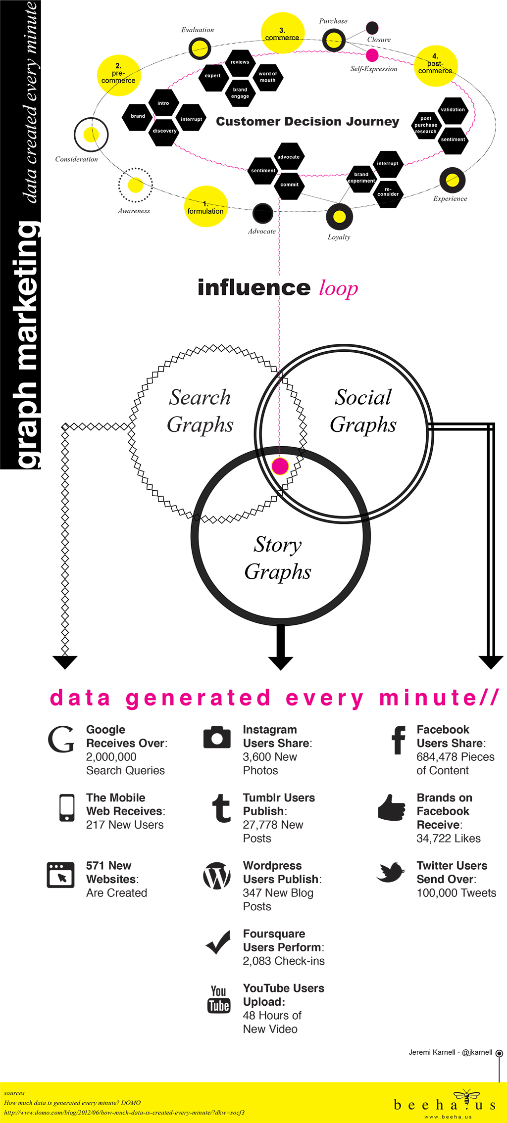 Graph Marketing Data Generated Every Minute Infographic