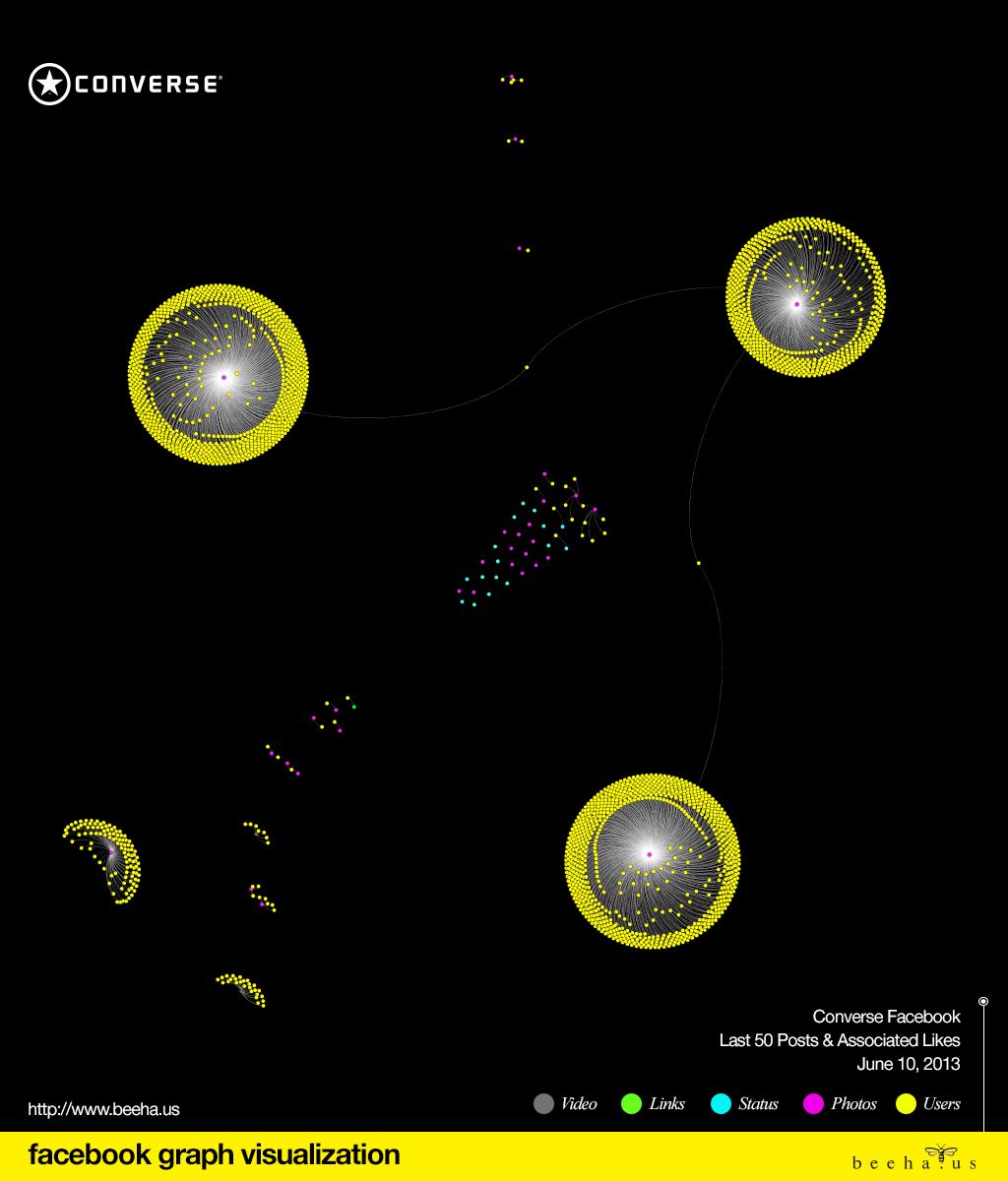 Converse Facebook Graph Visualization