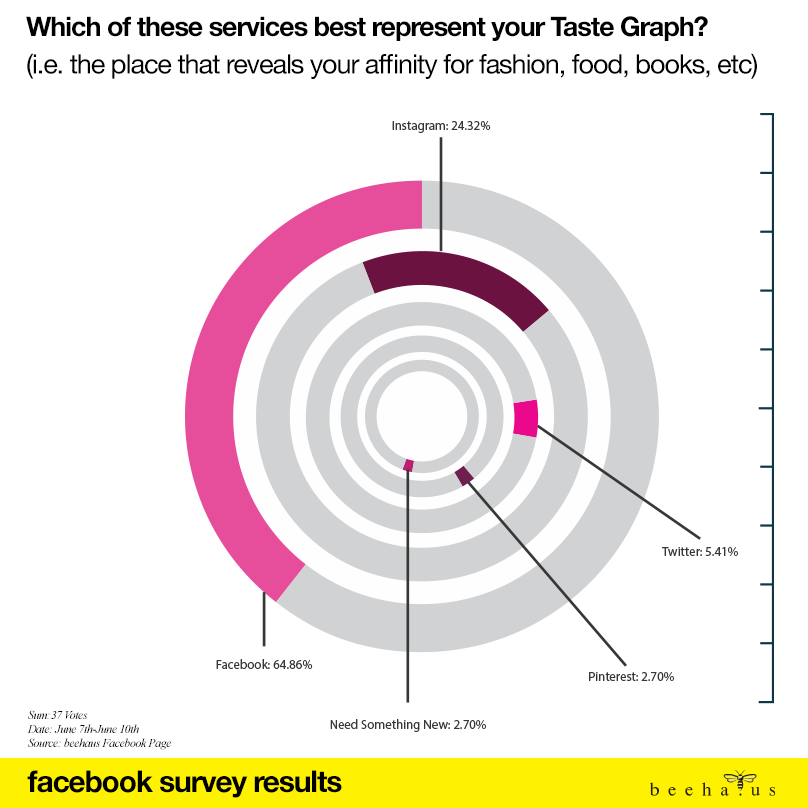 tastegraph_survey_results